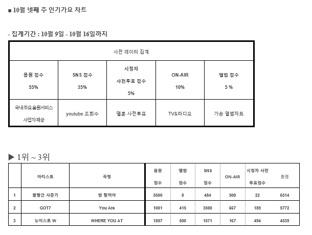 20171022 人氣歌謠榜單