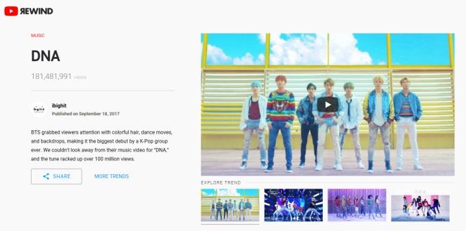 BTS 防彈少年團 YouTube 2017 回顧趨勢表