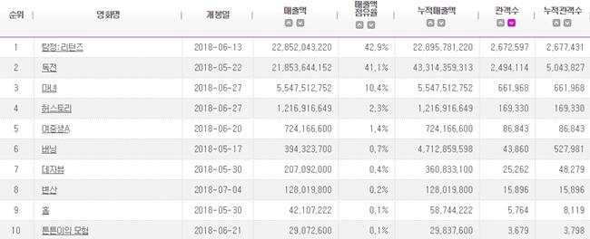 2018.06 電影十強榜單