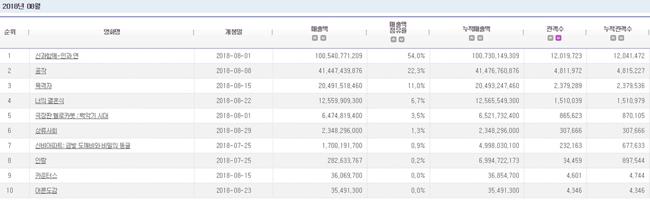 2018.08 電影十強