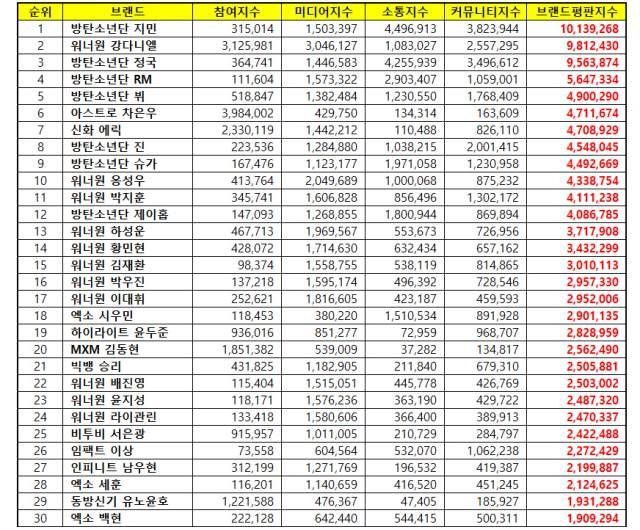 9月「男團個人品牌信譽」TOP30