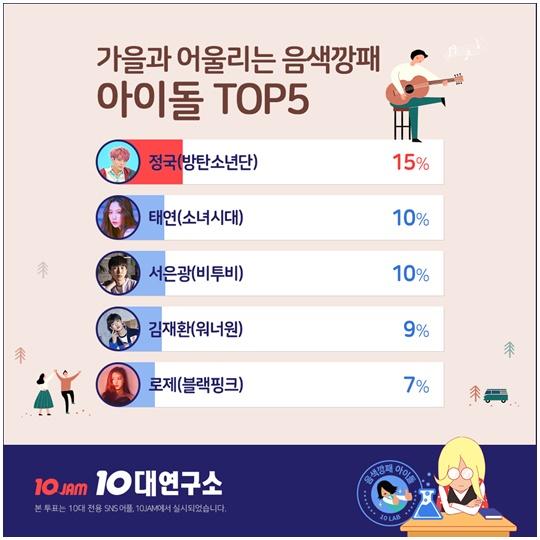 「音色適合秋季的偶像」TOP5