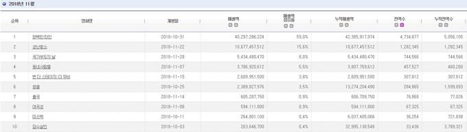 2018-11 電影十強