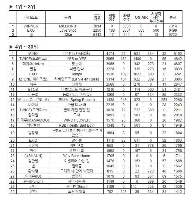 20181230《人氣歌謠》榜單