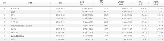 2018.12 電影十強