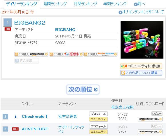 BB 获得 Oricon 首位!