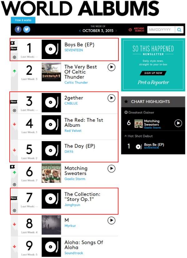 SEVENTEEN獲Billboard世界專輯榜冠軍